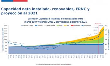 SEREMI (s) de Energía de Magallanes destaca robustecimiento del sector pese a contracción económica producto de la pandemia