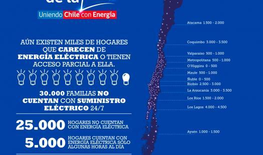 En Atacama buscarán reducir brecha en electricidad para cerca de 1.800 familias